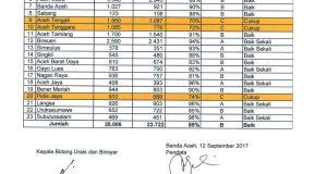Aceh simkah online